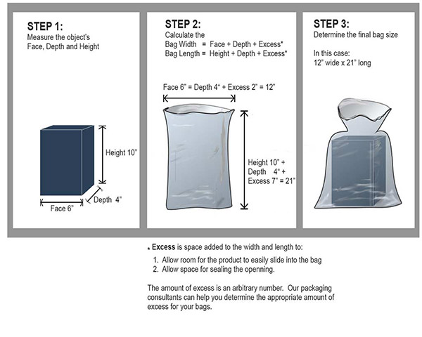 Poly Bag Information Knowledge Center Great American